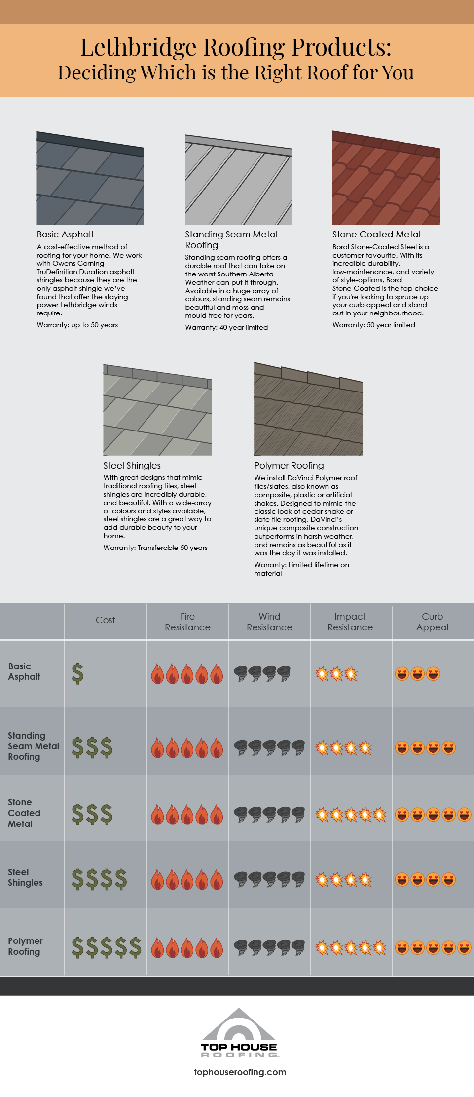 Top House Roofing Shingle Guide