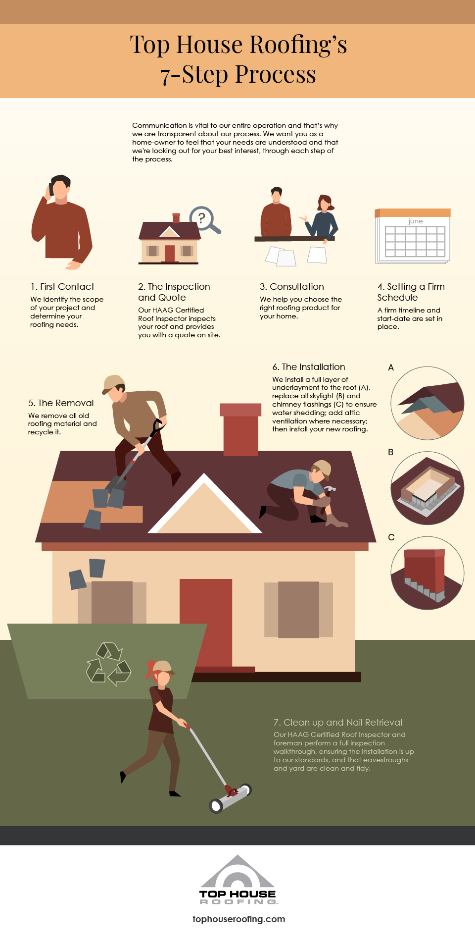 Top House Roofing's 7 Step Process